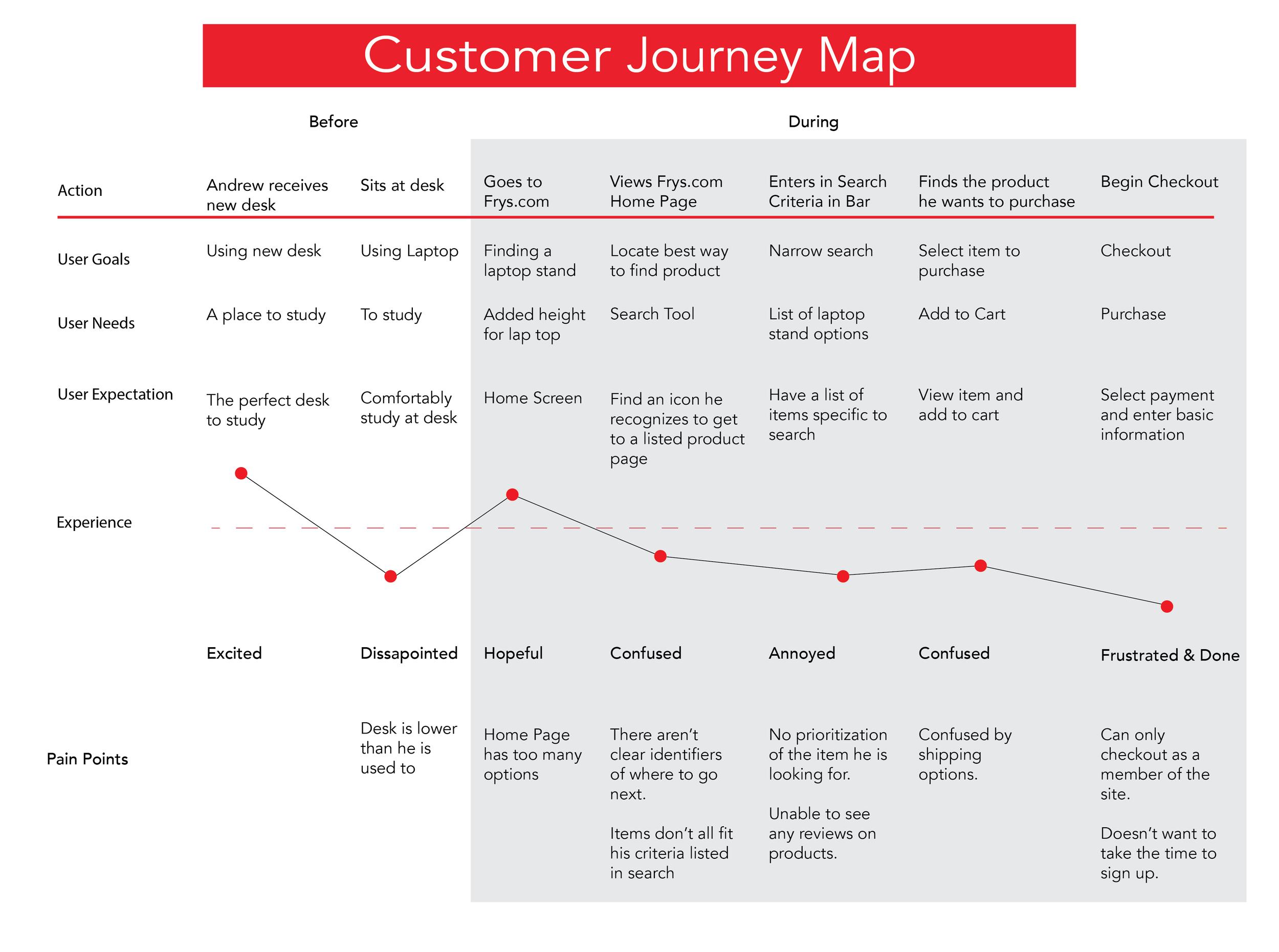 Frys Customer Journey Map-01.png