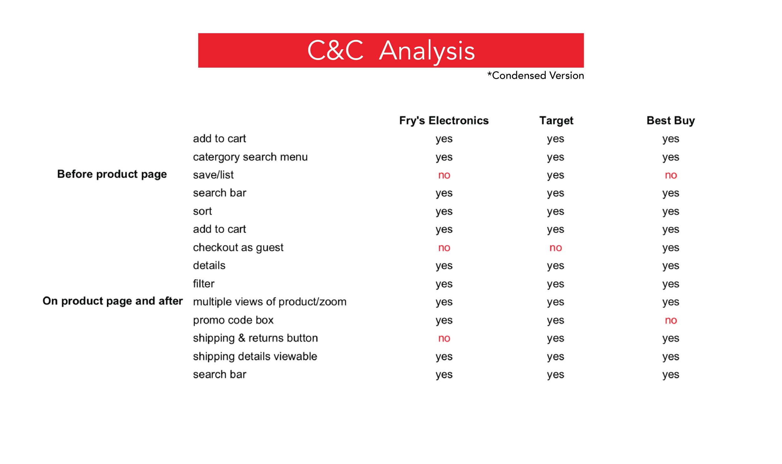 Frys C&C Analysis-01.png