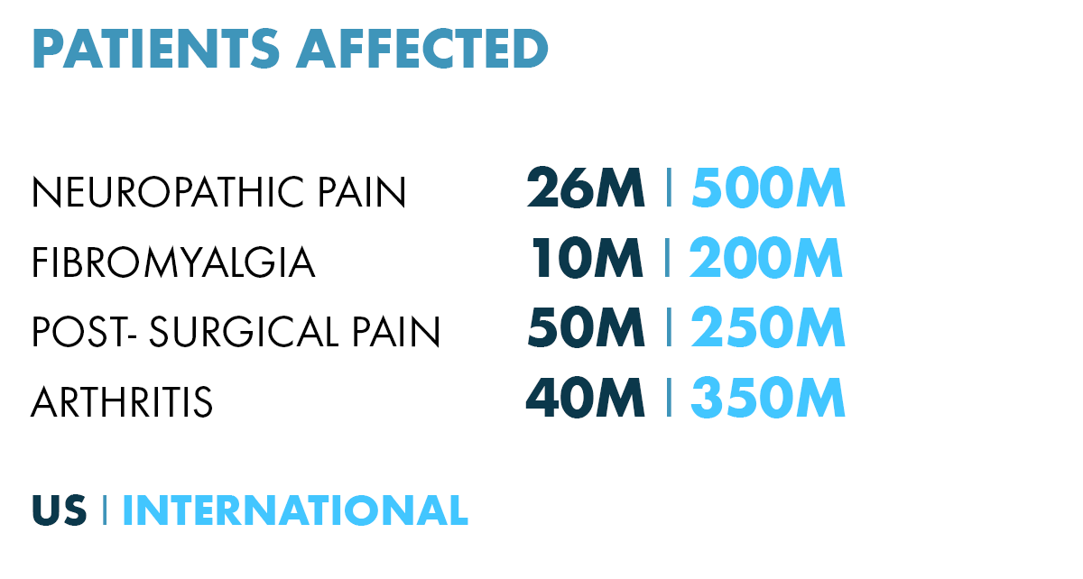 pain numbers.png