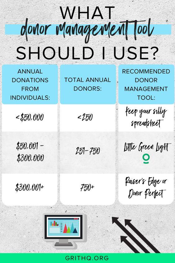 Donor Management Little Green Light.jpg