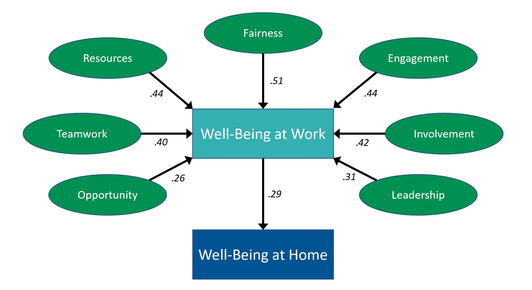 The Colihan Consulting Workplace Wellness Model. Numbers represent correlation coefficients. National benchmarks from working-age adults in the U.S. (n>2,800) from 2018-2019.