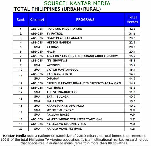 October 10 ratings