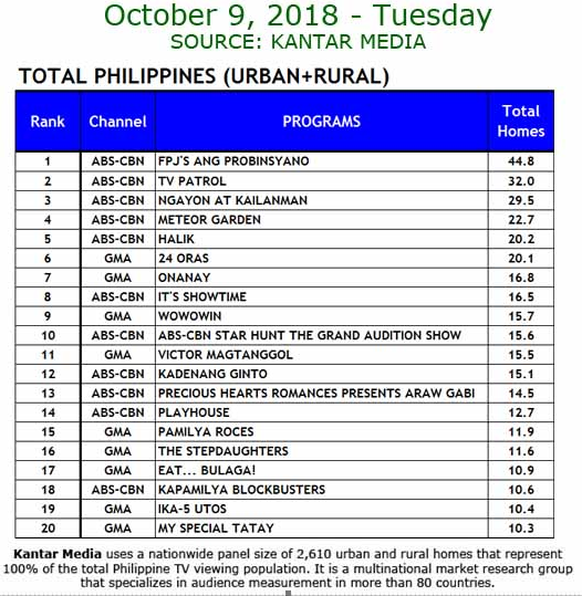 October 9 ratings