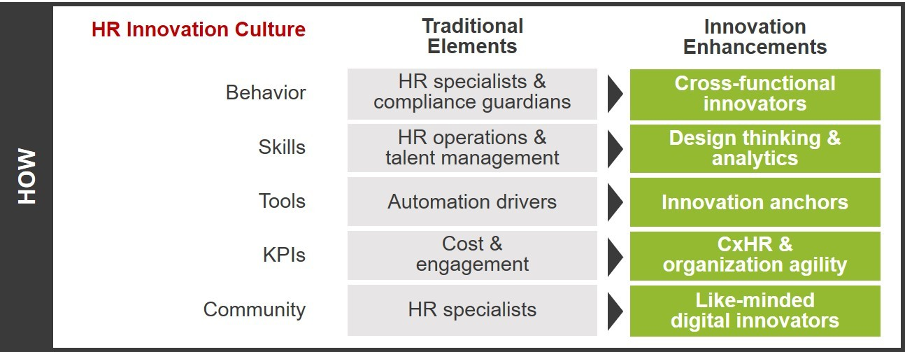 FIGURE 1   : Establishing an innovation culture in HR (Source: Volker Jacobs | TI People)