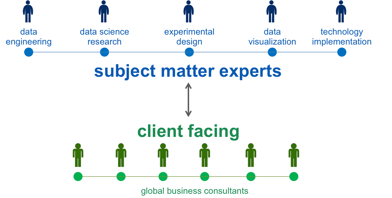 Figure 3 – Structuring and aligning people analytics teams with subject matter experts and business facing consultants (Source: Arun Chidambaram)