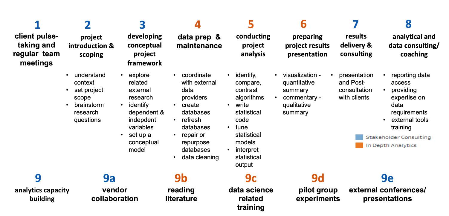 Figure 6 –   Nine broad categories of work undertaken by a People Analytics team (Source: Arun Chidambaram)