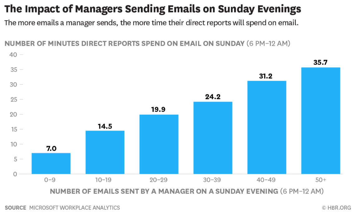 Figure 2   : The impact of managers sending emails on a Sunday evening (Source: Microsoft Workplace Analytics, HBR)