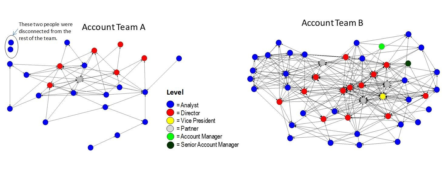 Figure 3  : Team B has high client team connectivity with an average of seven relationships per person and was more able to service client needs, whilst Team A has two completely unconnected people and only three relationships per person on average (Source: Rob Cross)