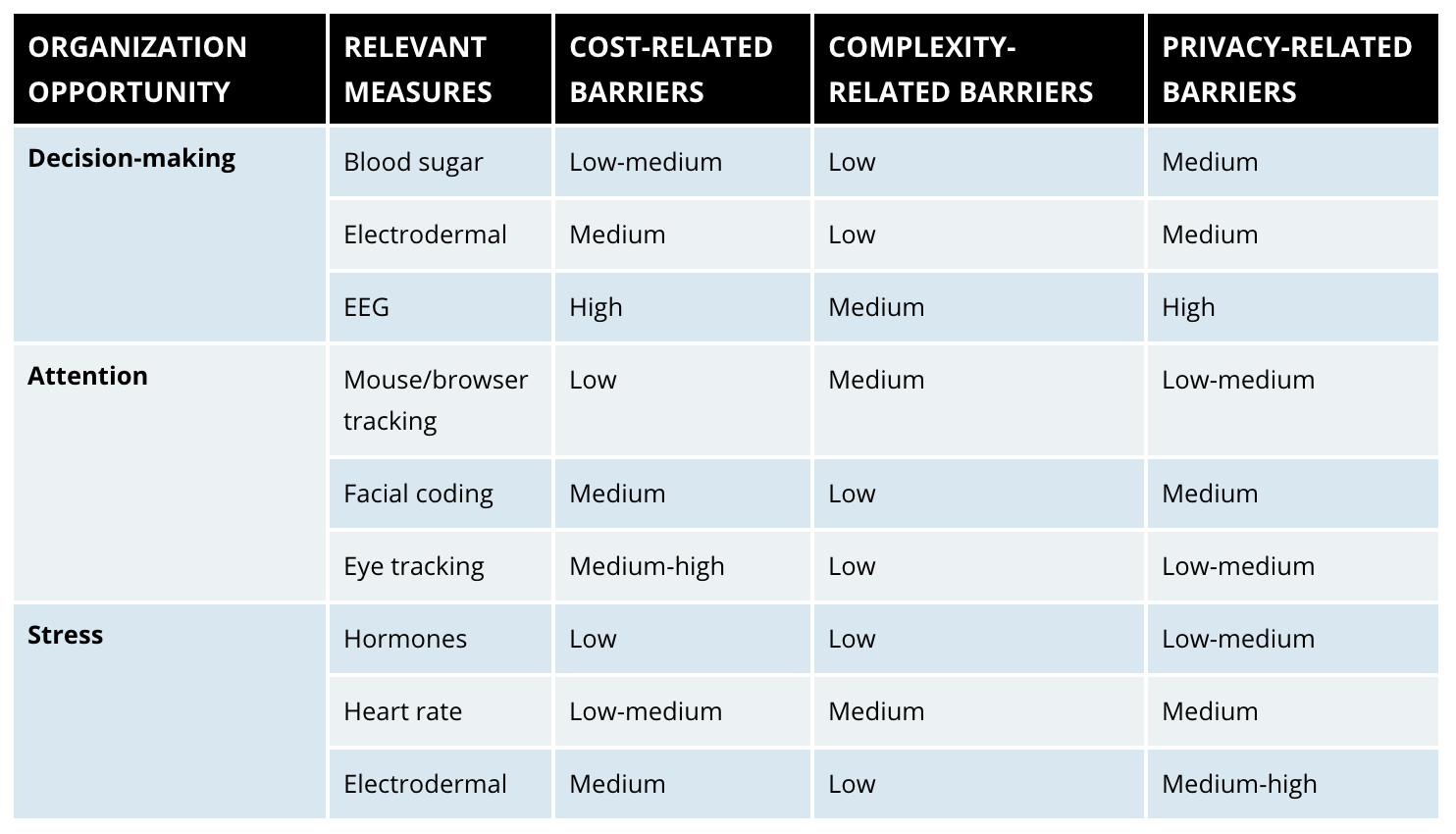 Figure 6:   Implementation Barriers for Emotion-Sensing Technologies - Multiple measures are available to appraise stress, attention, and decision-making. Each presents different cost-, complexity-, and privacy-related barriers (Source: MIT Sloan Management Review)