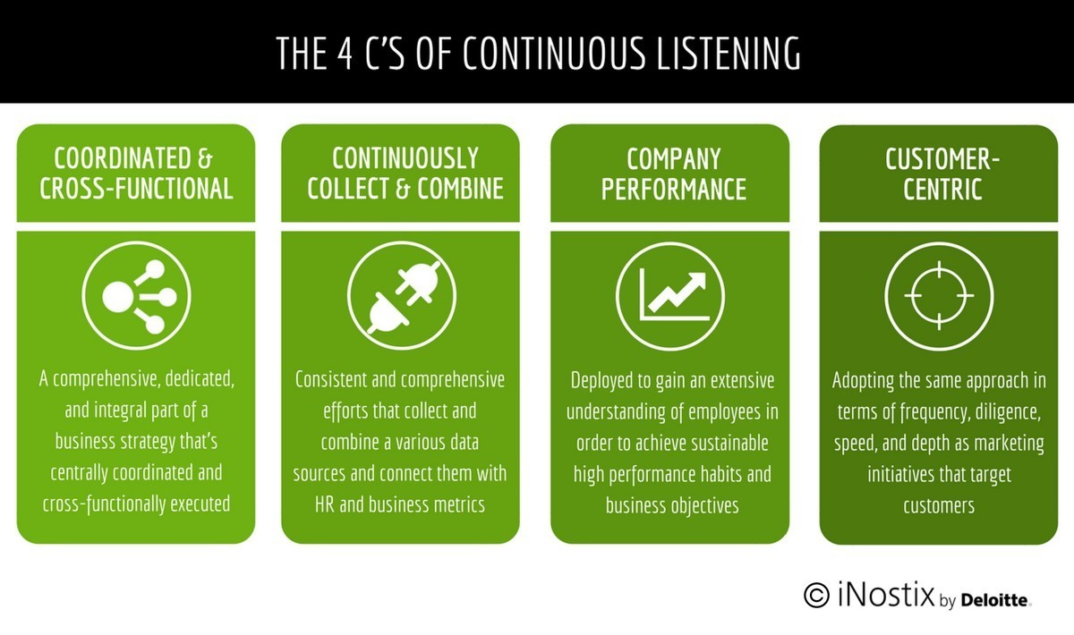 FIGURE 4:    The 4 C's of Continuous Listening (Source: Laura Stevens, iNostix by Deloitte)