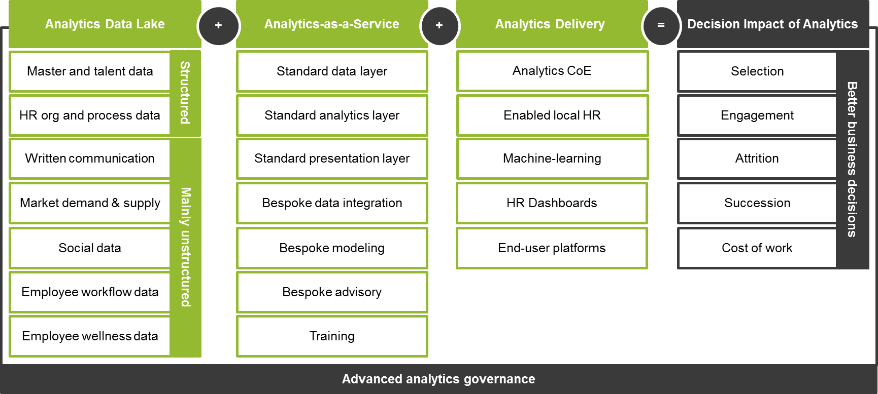 Framework-Fr-Sustainable-Analaytics-Delivery-Model.png