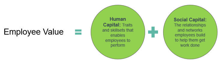 Figure 2: The importance of social capital in ascertaining employee value (Source: TrustSphere)