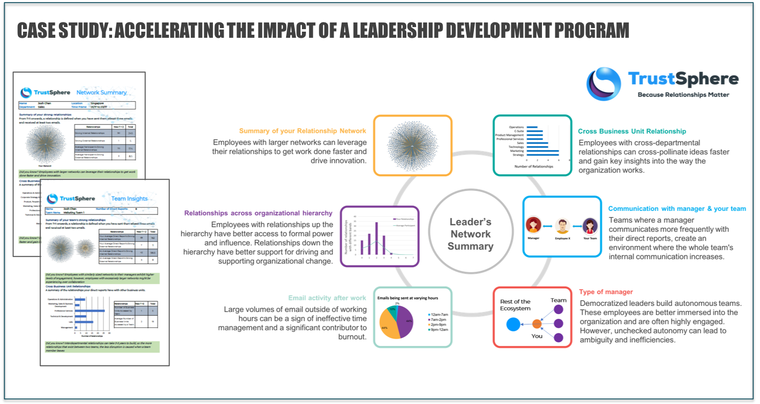 Figure 7:   Using ONA to measure and accelerate the impact of a leadership development program (Source: TrustSphere)