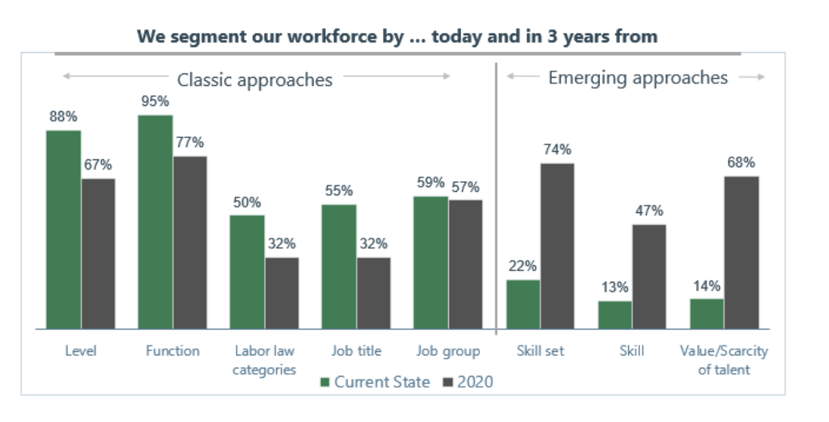 Figure 7   : The shift in how companies segment their workforce towards skills (Source: TI People)