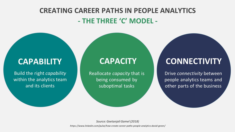 Figure 2: The Three C's of career development in people analytics (Source: Geetanjali Gamel)