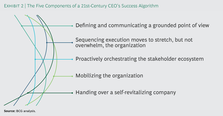 Figure 5: A success algorithm for the 21st Century CEO (Source: BCG)