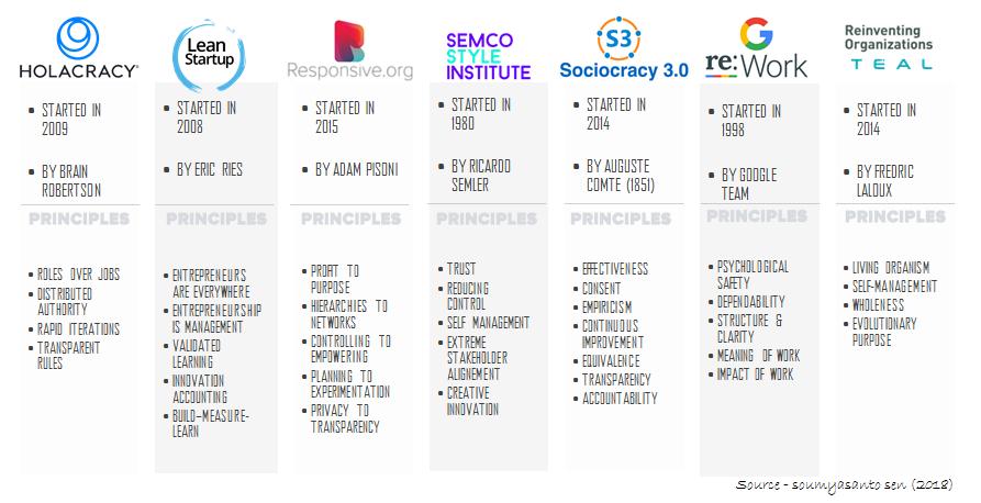 Figure 6:  Next Generation Organisations (Source: Soumyasanto Sen)