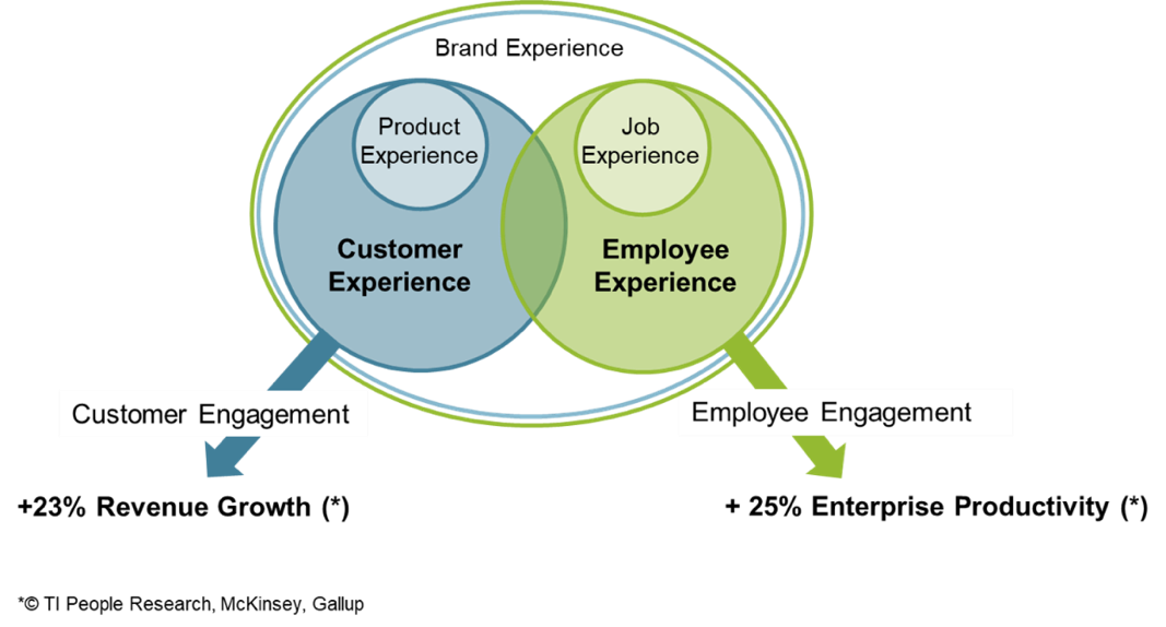 A maturity model for Employee Experience | myHRfuture