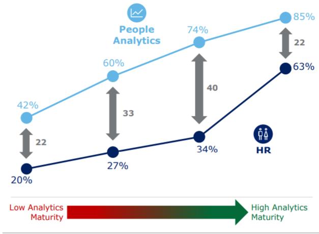 FIGURE 2:Percentage of Organizations Reporting Basic Data Literacy Skills by Maturity Level and Function (Source: Madhura Chakrabarti, Bersin by Deloitte)