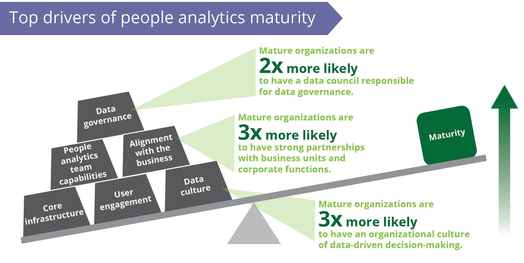 FIGURE 3   : The top drivers of People Analytics maturity (Source: Josh Bersin, Bersin by Deloitte High-Impact People Analytics study)