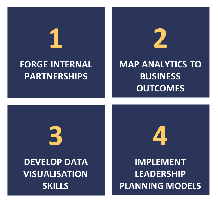 FIG 2   : Four steps for HR leaders to improve their data literacy