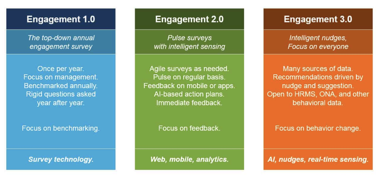 FIG 8    – The Employee Engagement market evolves (Source: Josh Bersin)