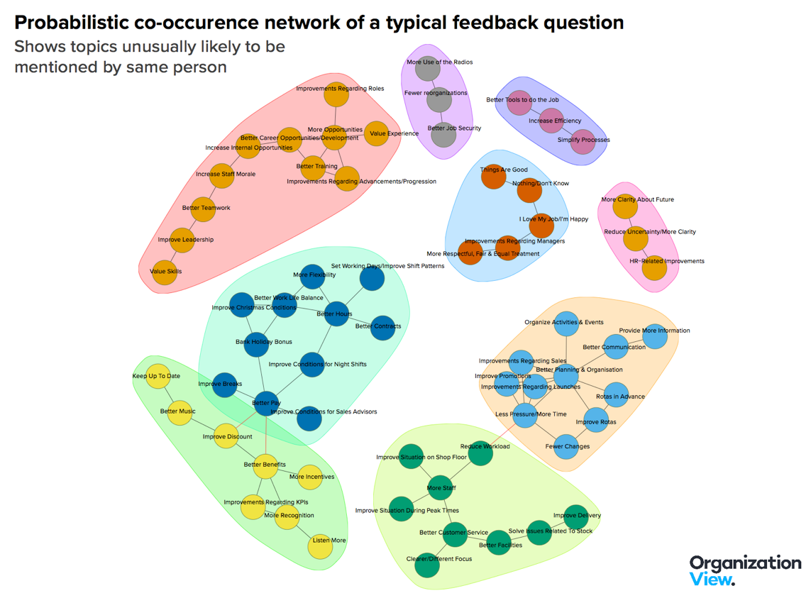 FIG 3: Example of a co-occurence network, which shows themes from individuals that are most likely to be mentioned together based on the probability of the co-occurence (Source: Andrew Marritt, Organization View)