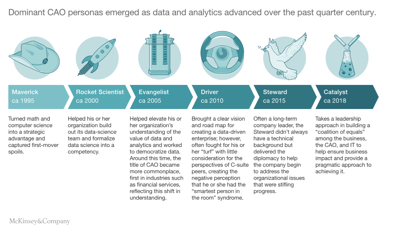 FIG 5: The evolution of the role of Chief Analytics Officer (Source: McKinsey)