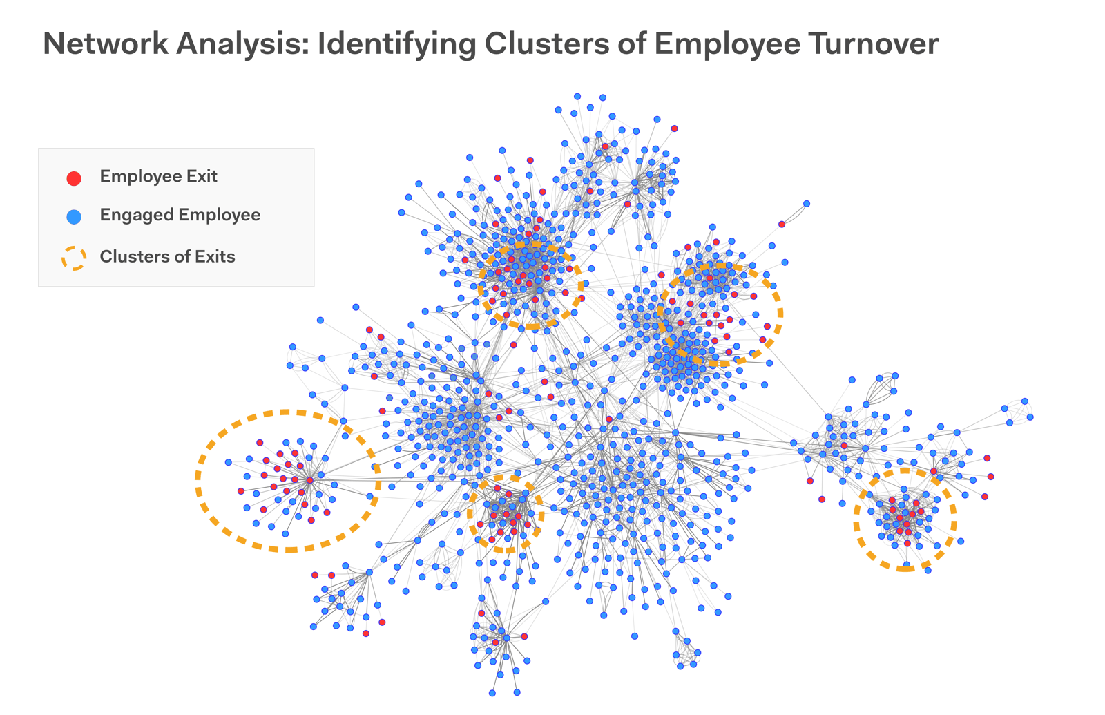FIG 4: Network analysis showing clusters of turnover (Source: Philip Arkcoll)