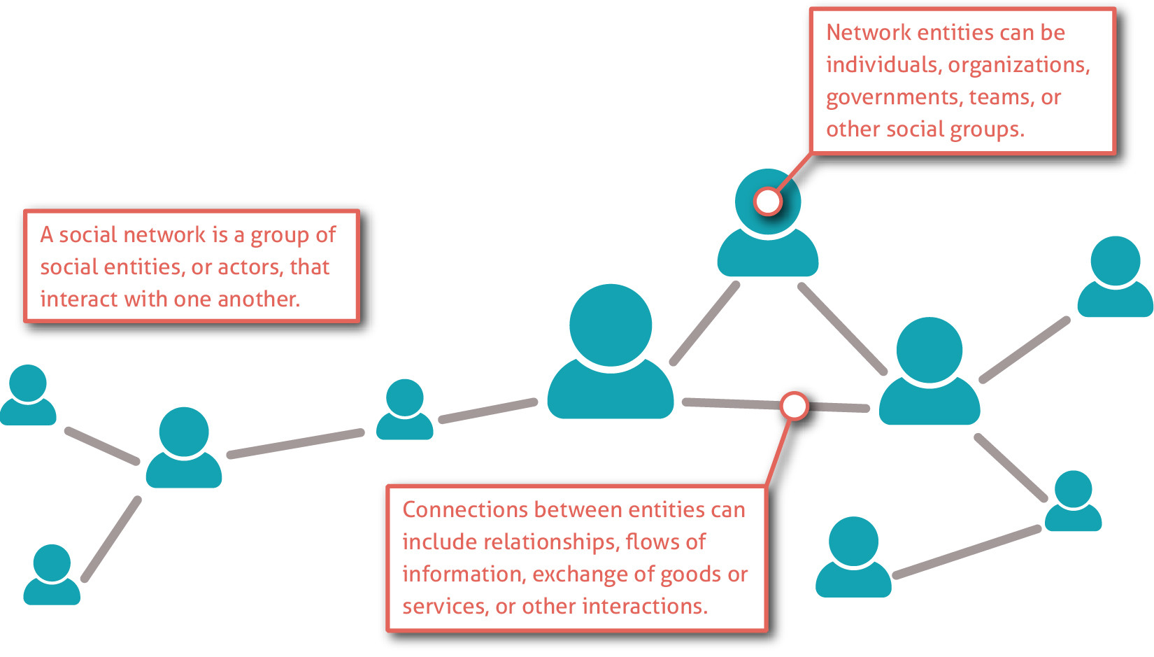 FIG 5: What is network analysis? (Source: Jocelyne Helbling)