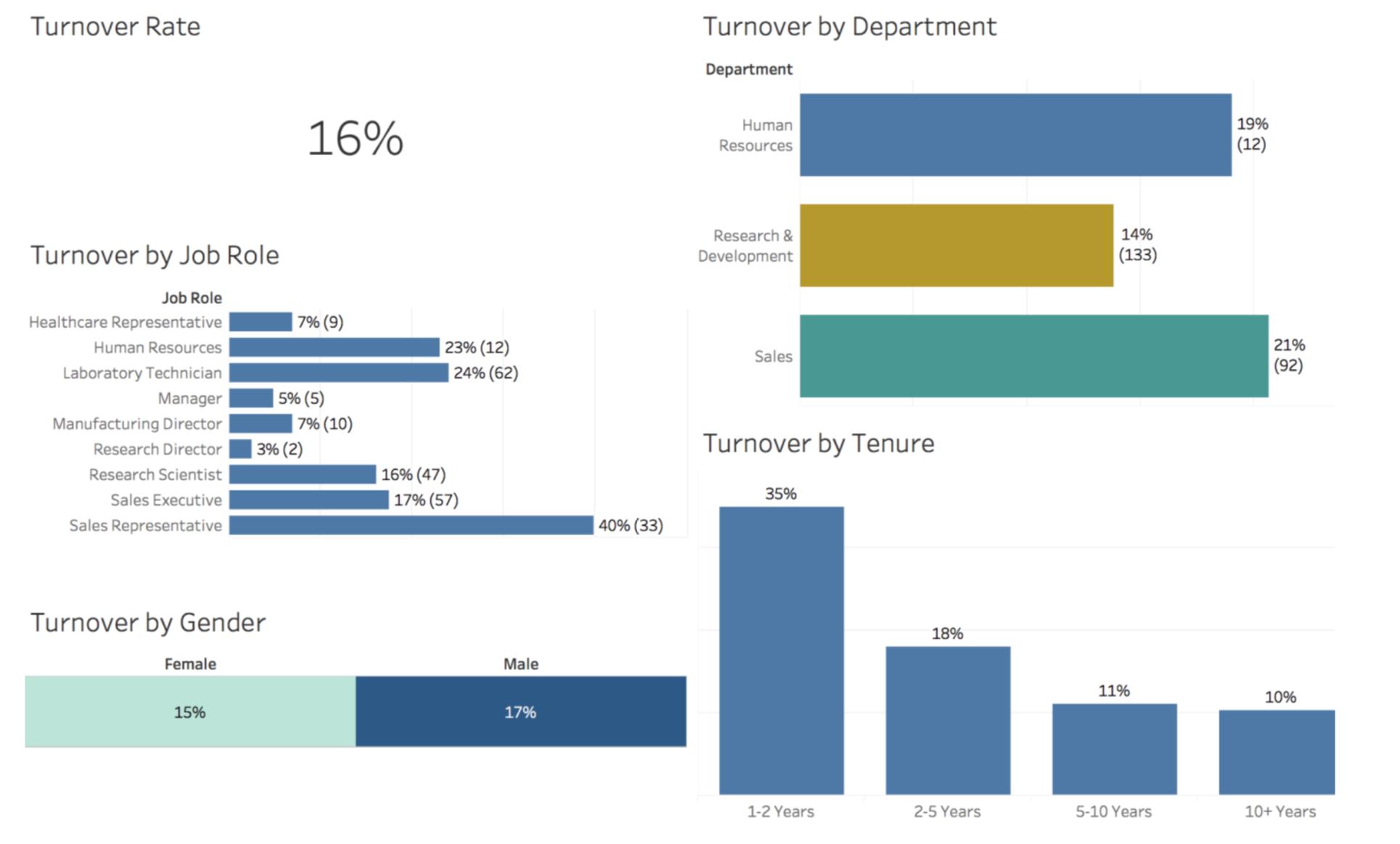 Fig 1: A sample custom turnover dashboard built for XYZ Inc.