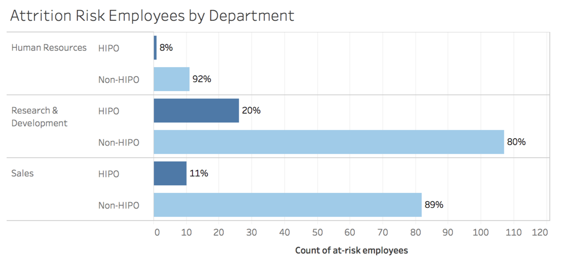 Fig 3: Number of employees at risk of attrition by department and high-potential (HIPO) employees