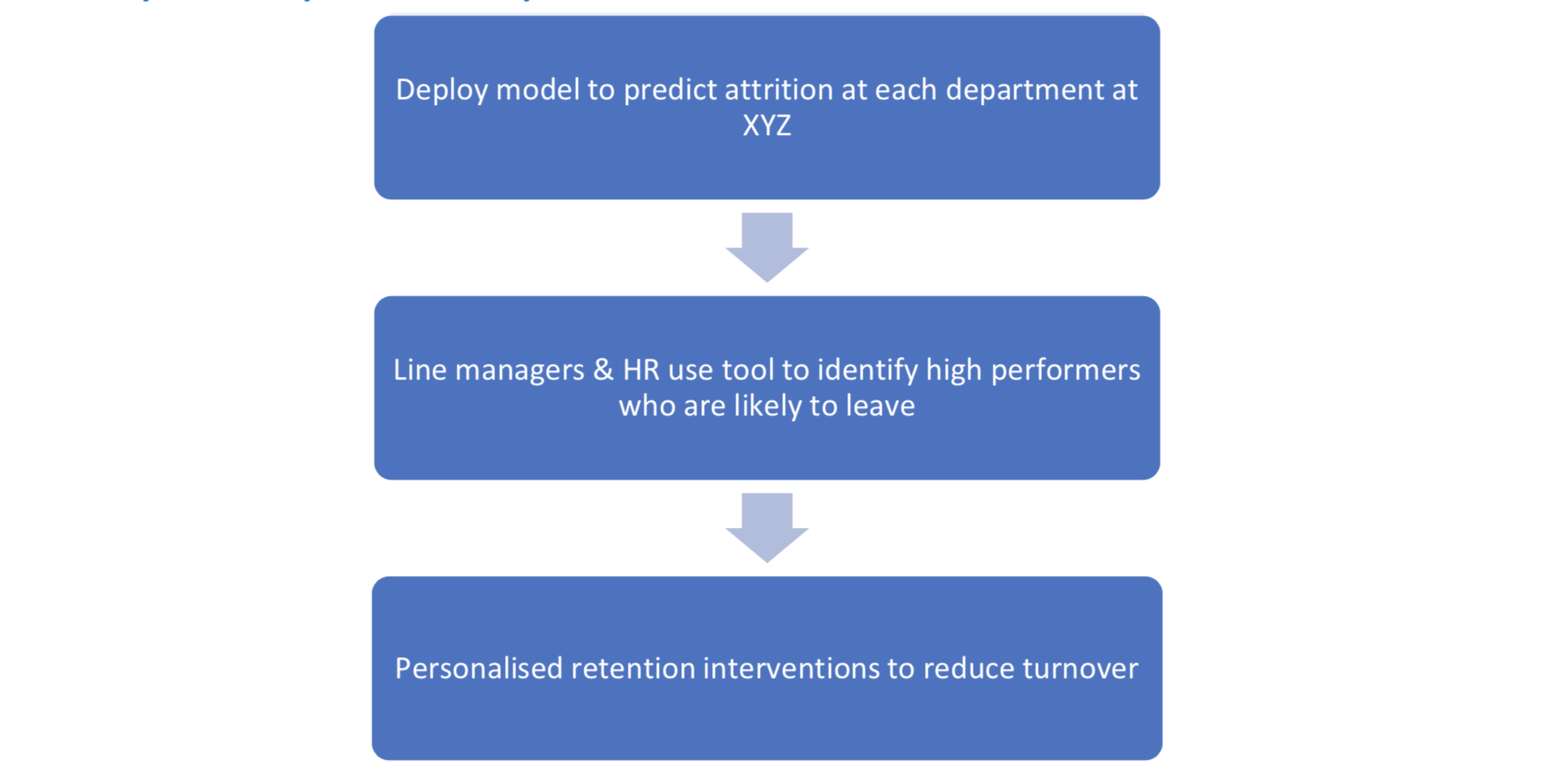 Fig 4: How XYZ uses the retention model