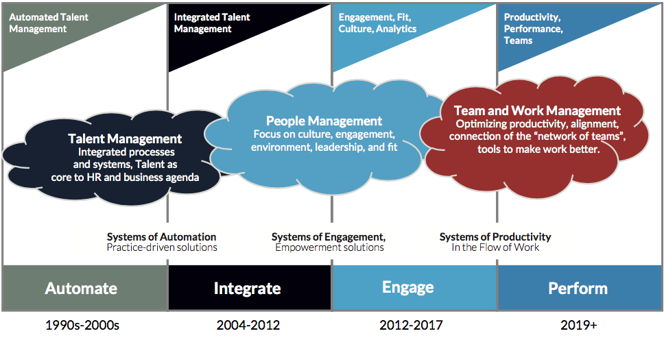 FIG 1   : From HCM to Talent Management to HR in the Flow of Work (Source: Josh Bersin)
