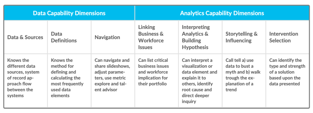 FIG 3   : Key capabilities HRBPs need to be most effective as promoters of people analytics usage (Source: Visier)