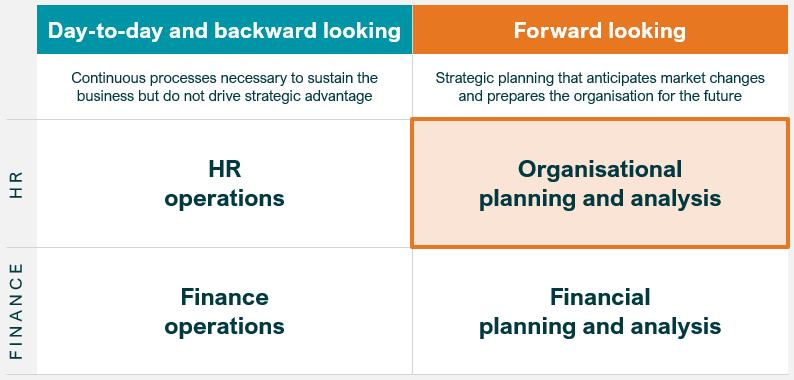 FIG 5:    As FP&A is to Finance, so OP&A is to HR (Source: Rupert Morrison)