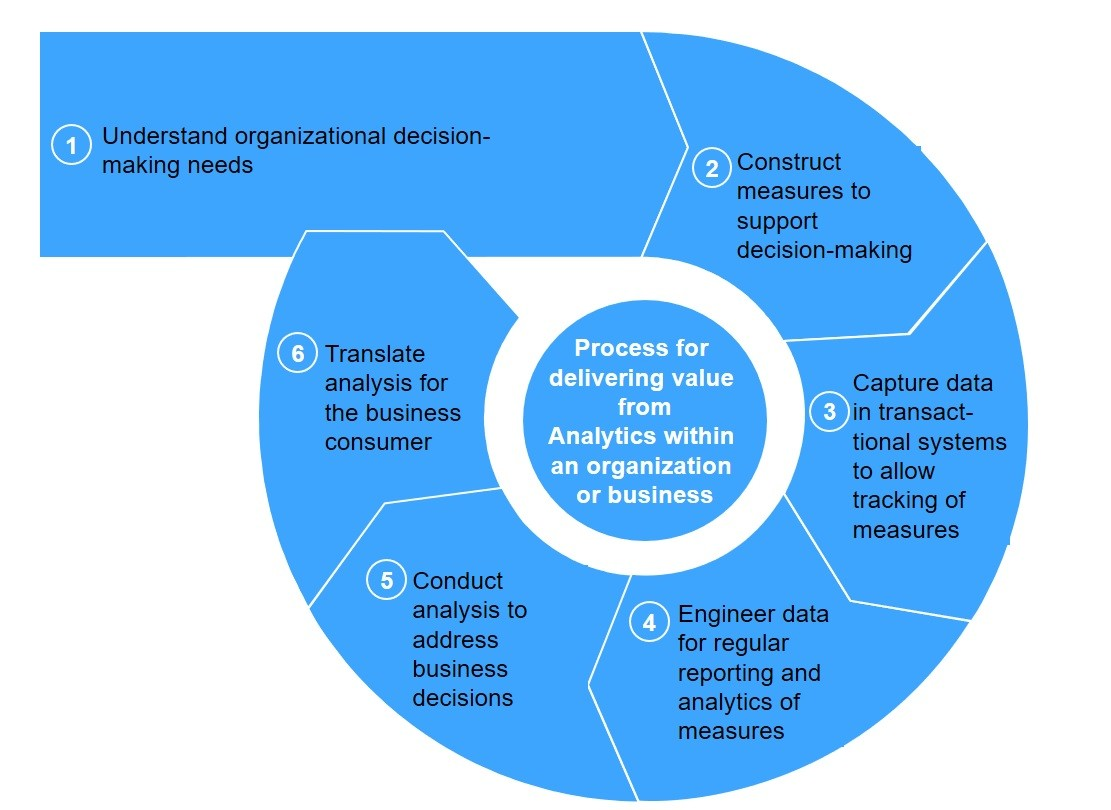 FIG 7:    The Analytics lifecycle (Source: Keith McNulty)