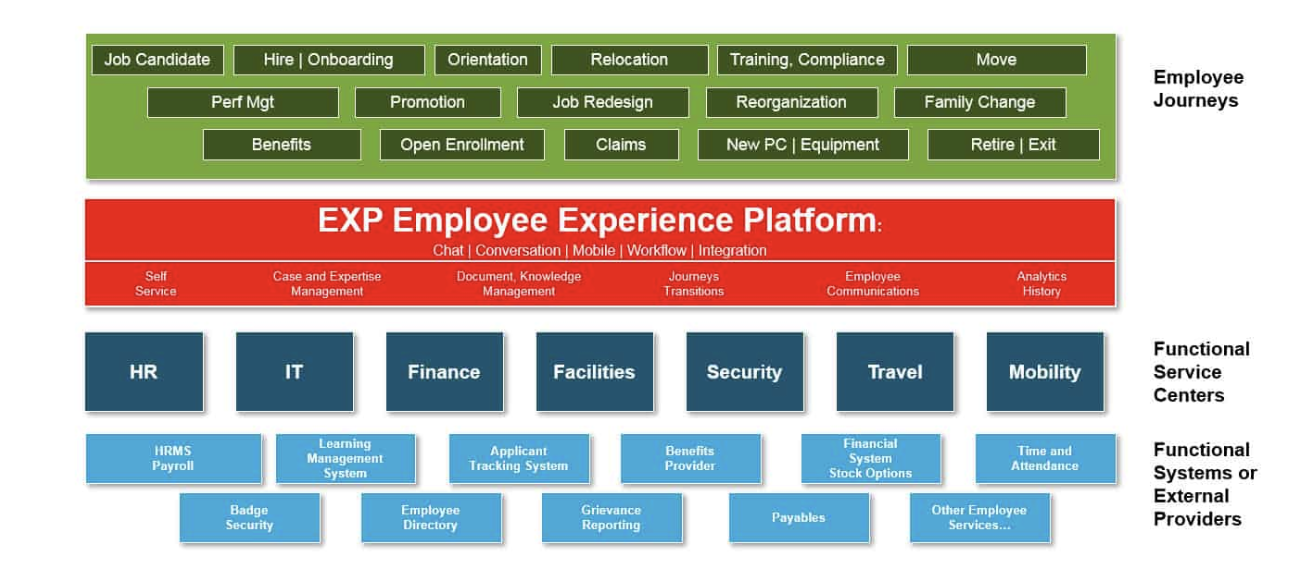 FIG 1:    Employee journeys cross functional areas and systems (Source: Josh Bersin)