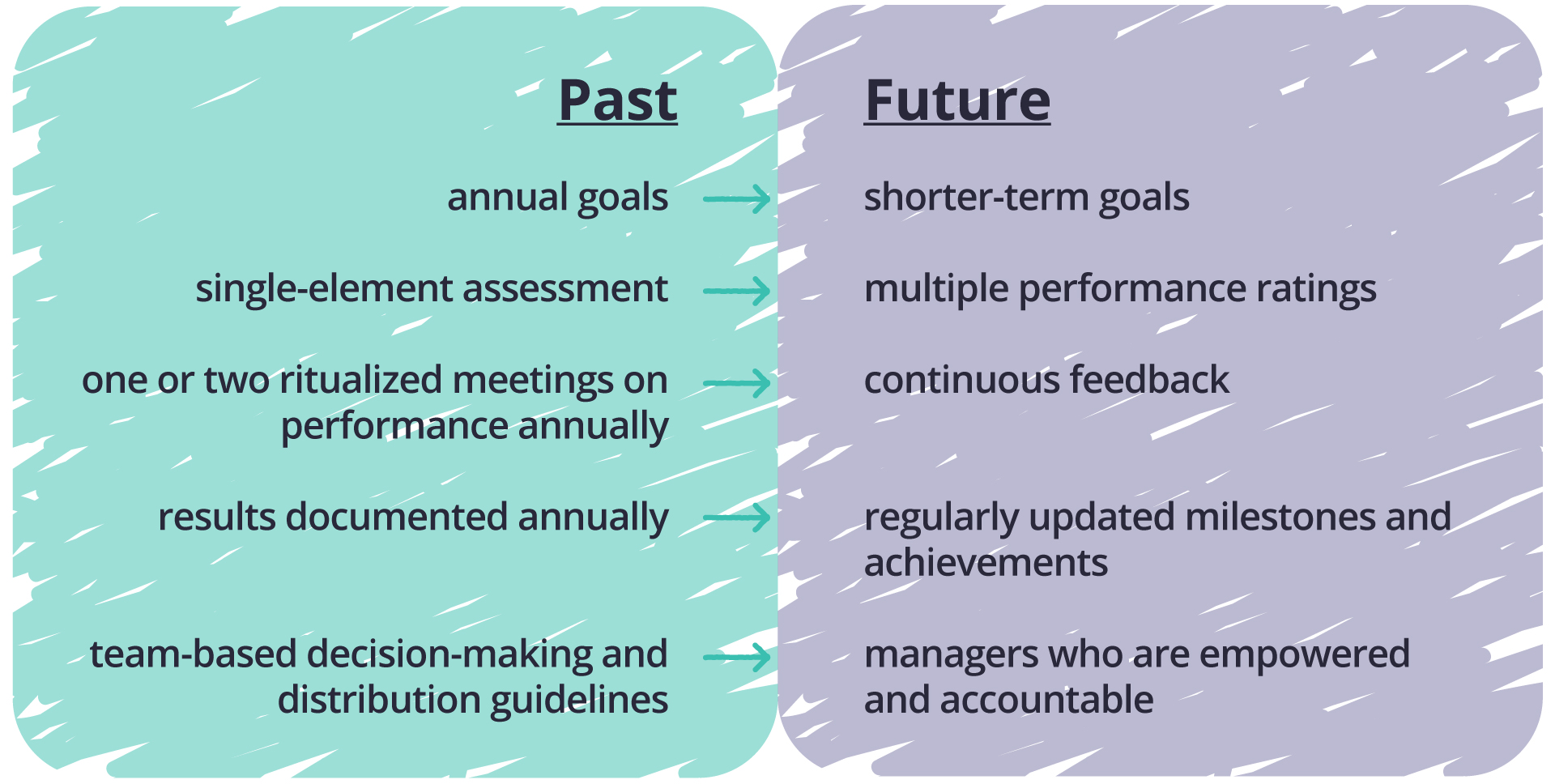 FIG 4:    The shift in IBM's approach to performance management (Source: MIT SMR)