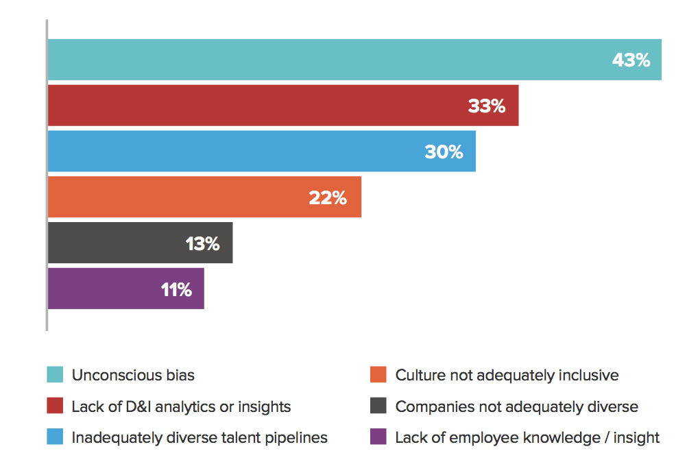 FIG 8:    Problems D&I technology is trying to solve (Source: Red Thread Research and Mercer)