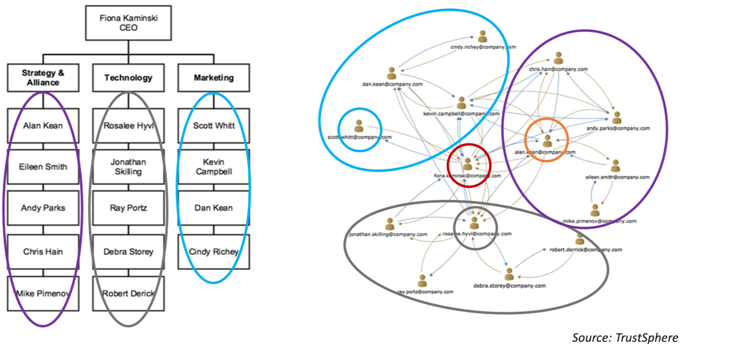 FIG 2  :  Work occurs through collaboration in networks of relationships that often do not mirror formal reporting structures (Source: TrustSphere)