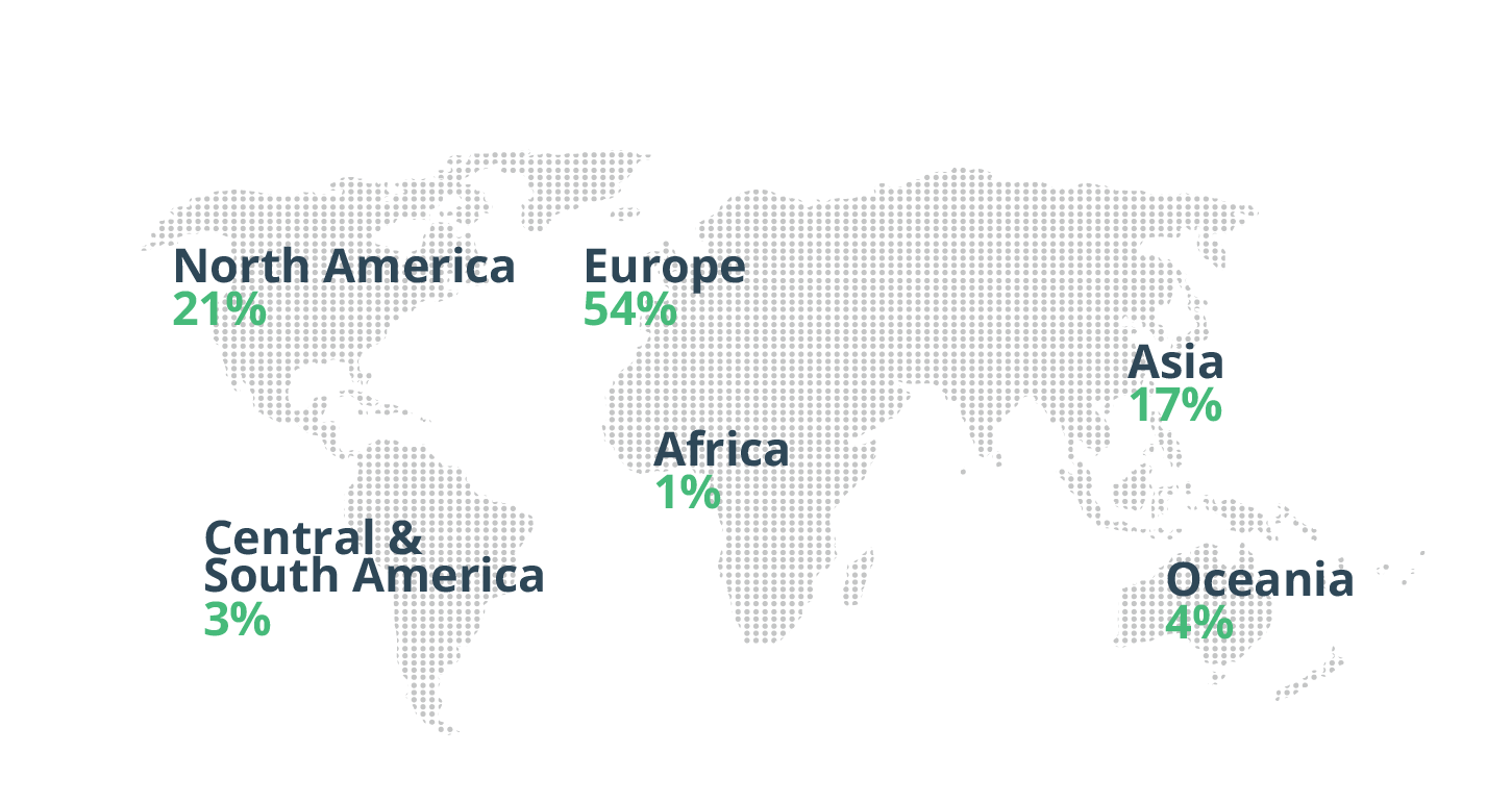 Respondents to our survey came from over 60 countries and as a percentage came from the regions shown above.