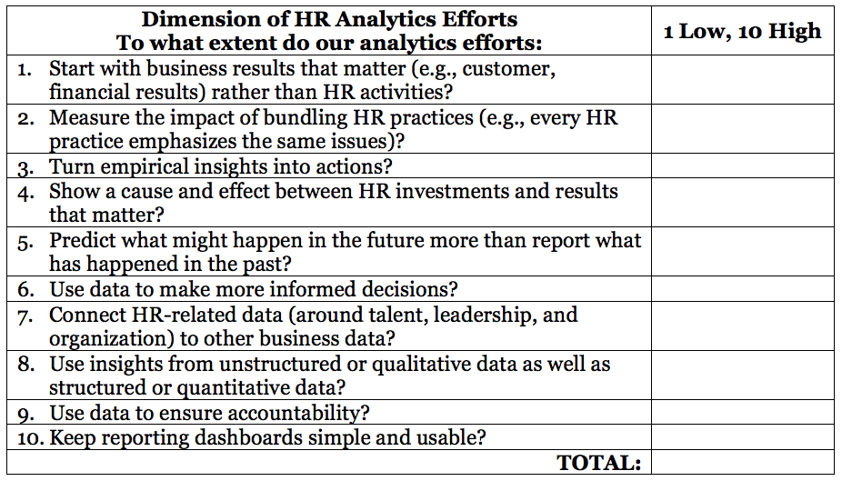 FIG 1   : Self-assessment of People Analytics efforts (Source: Dave Ulrich)