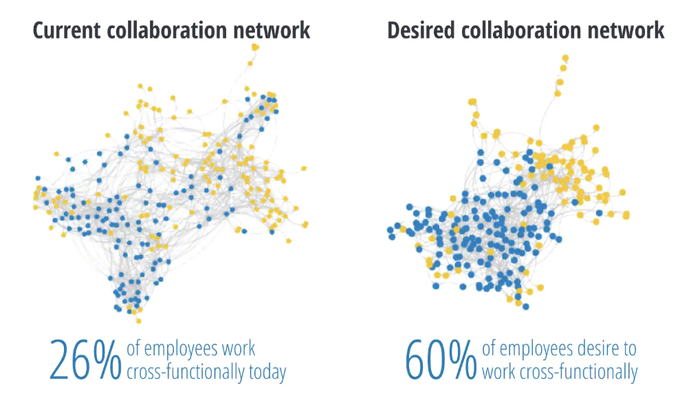 FIG 4:    Current and desired collaboration networks within the same part of an organisation as reported by employees (Source: Deloitte)