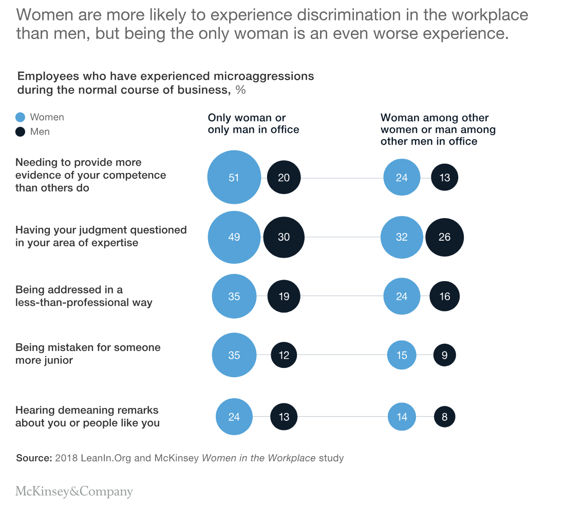 FIG 7:    Source - LeanIn.Org and McKinsey Women in the Workplace study