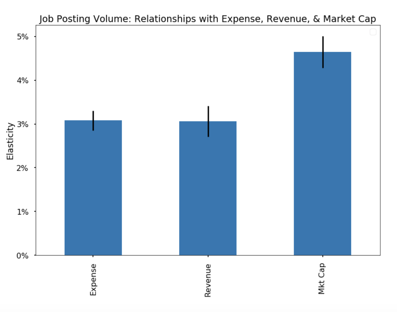 Chart 1: The elasticity of job posting volume within companies to three fundamental variables