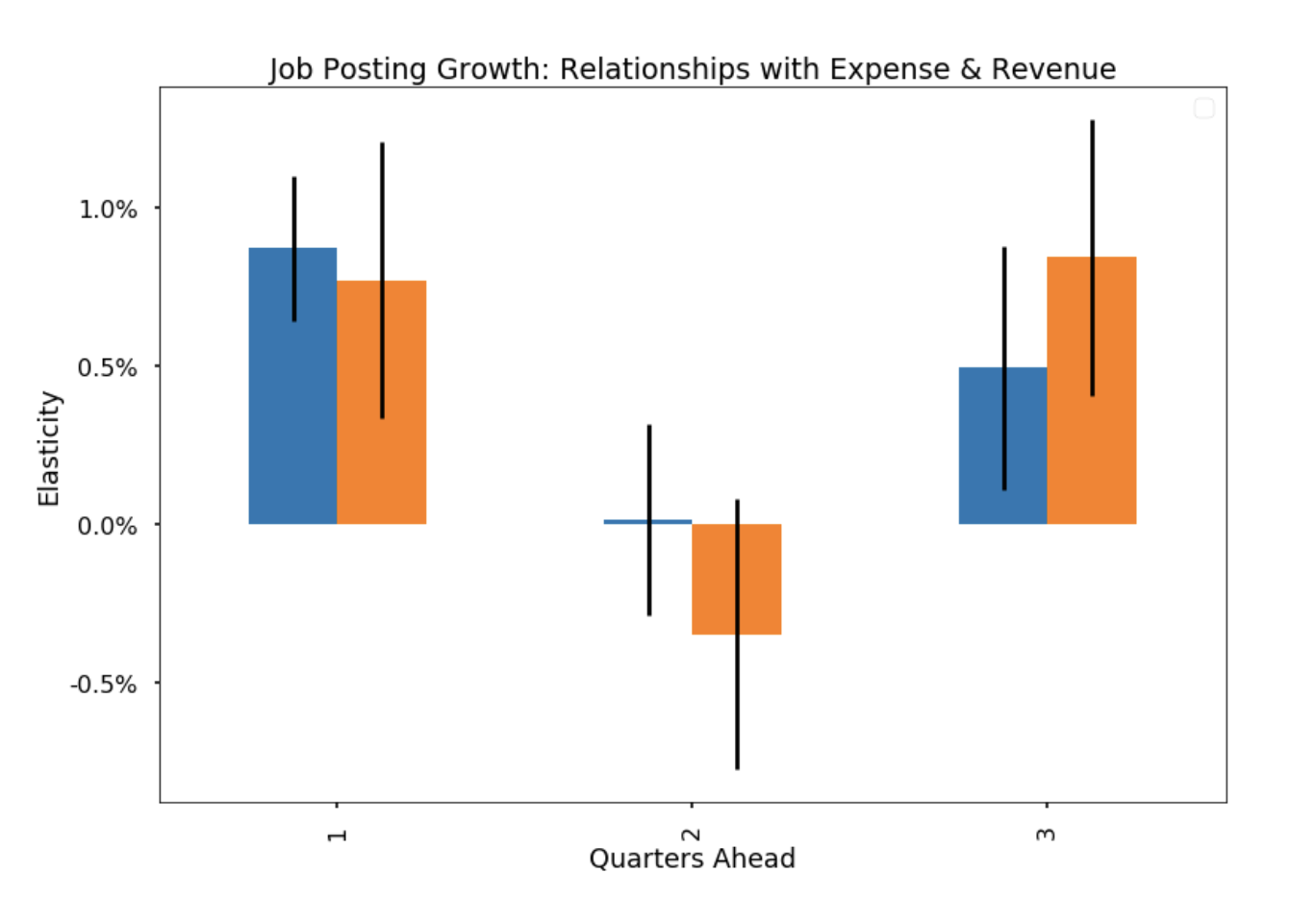 Chart 2: The elasticity of job posting growth and the future growth of expense and revenue