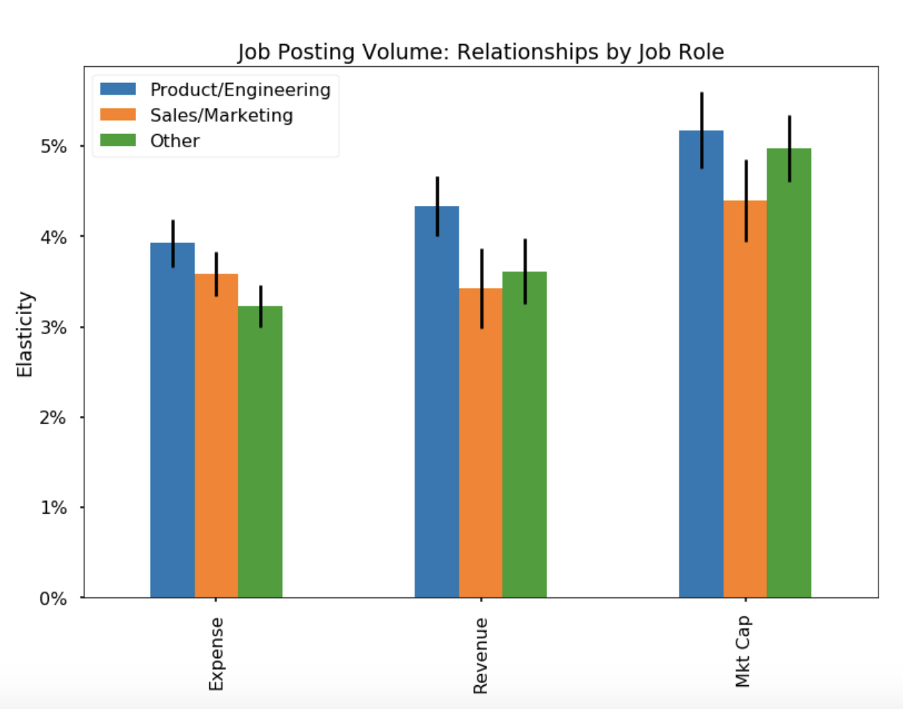 Chart 4: The elasticity of job posting volume to three fundamental variables, by job role