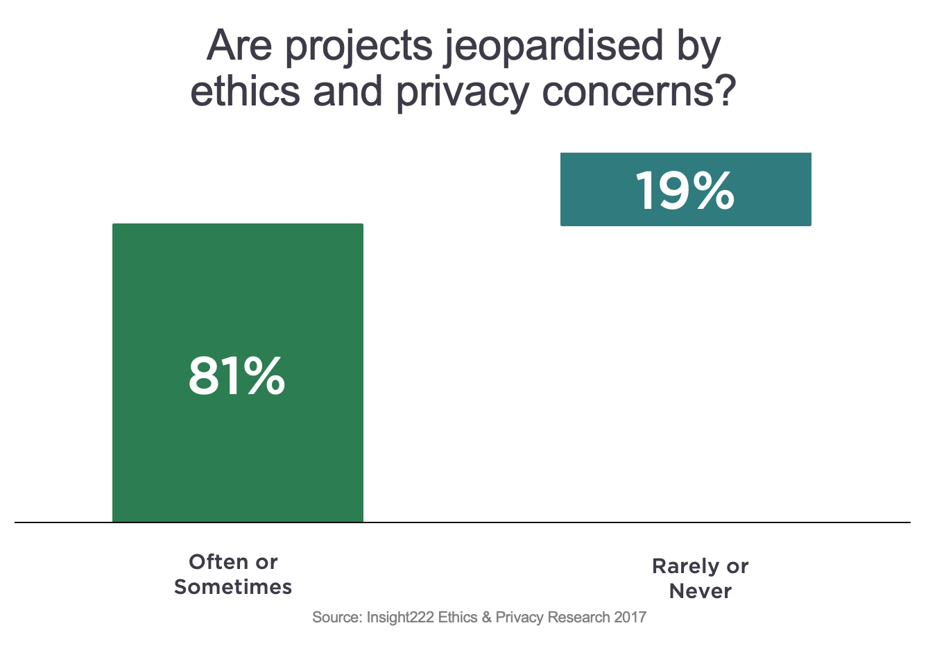 Figure 1: 81% of People analytics projects are jeopardised 'Often or sometimes' by Ethics & privacy concerns