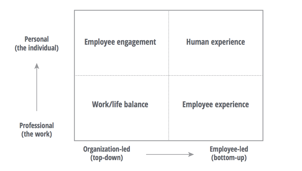 "FIG 1:    When experience is bottom-up and personal, it becomes focused on ""human experience"" (Source: Deloitte Analysis)"
